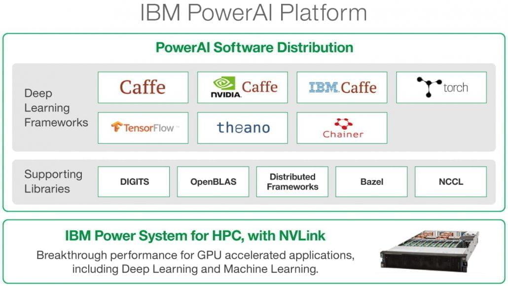 POWER AI platforma
