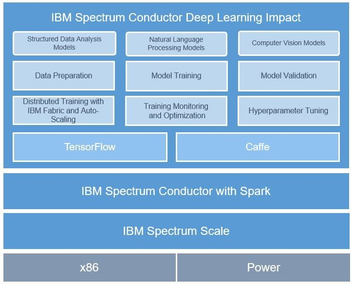 IBM Deep Learning Impact