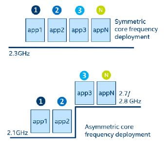 Intel SST