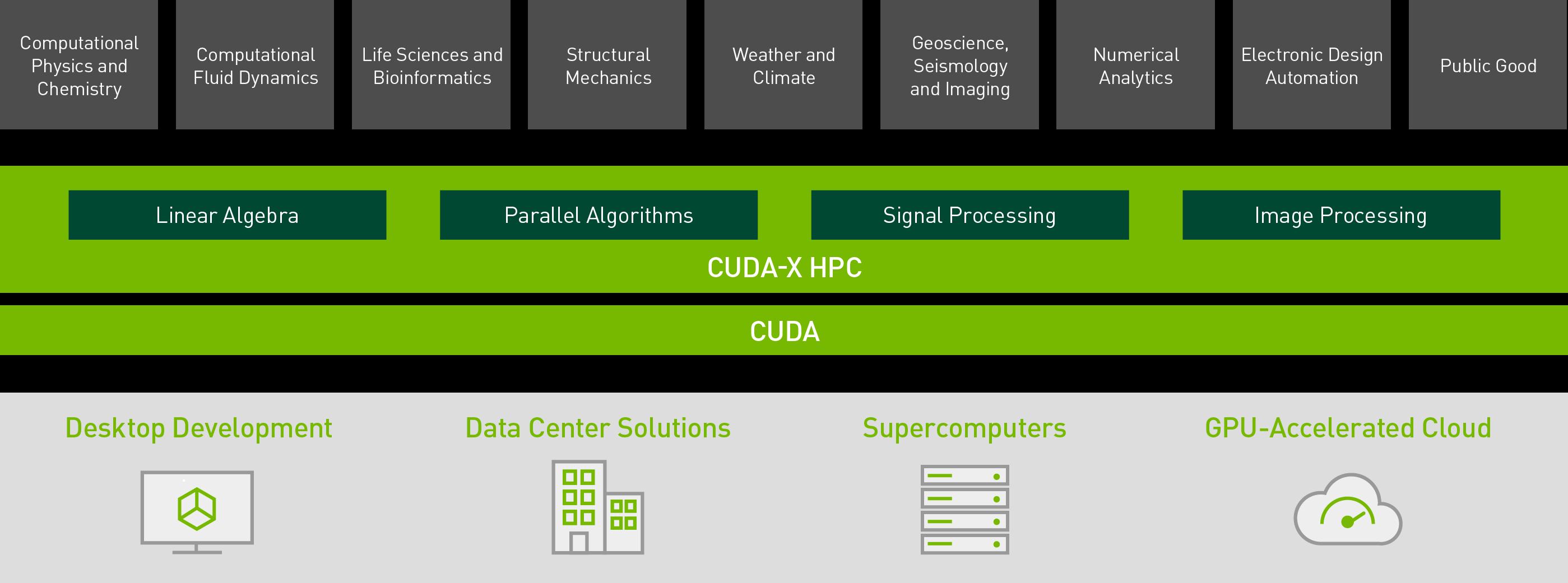 CUDA-X HPC