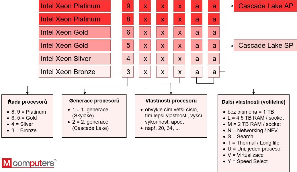 Roadmapa Intel Xeon procesorů 2. generace