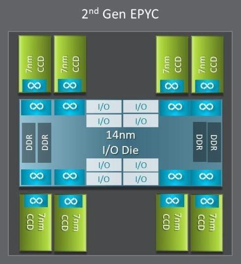 AMD Infinity link