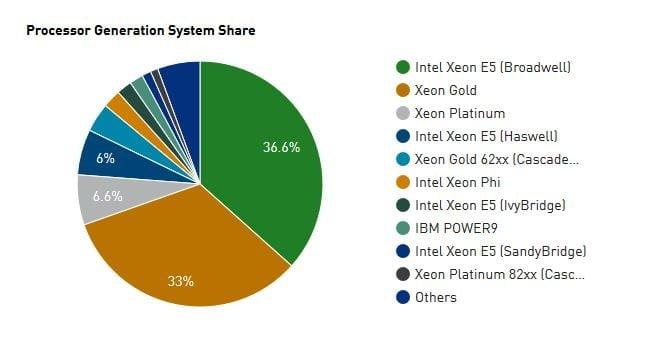 TOP500_CPU_share