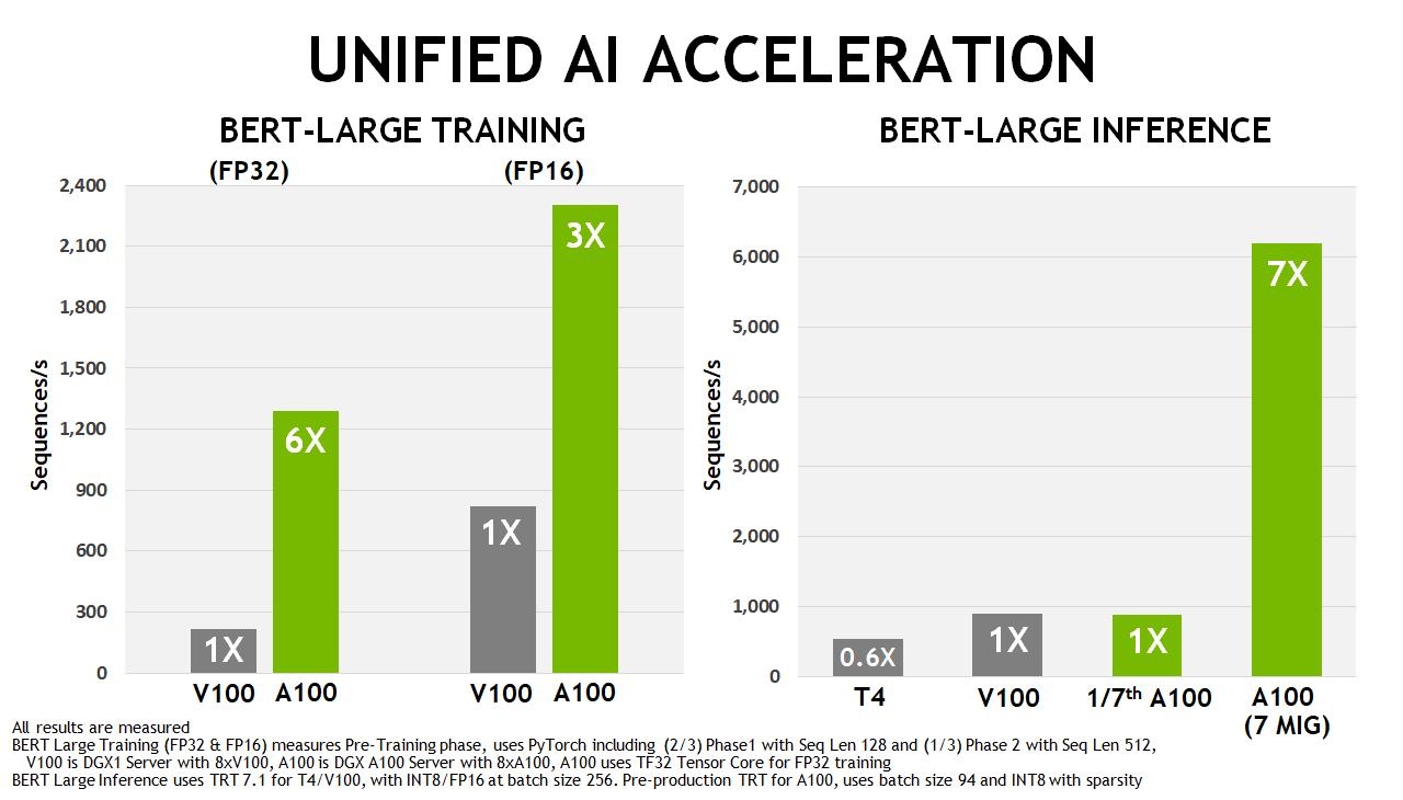 A100 AI acceleration