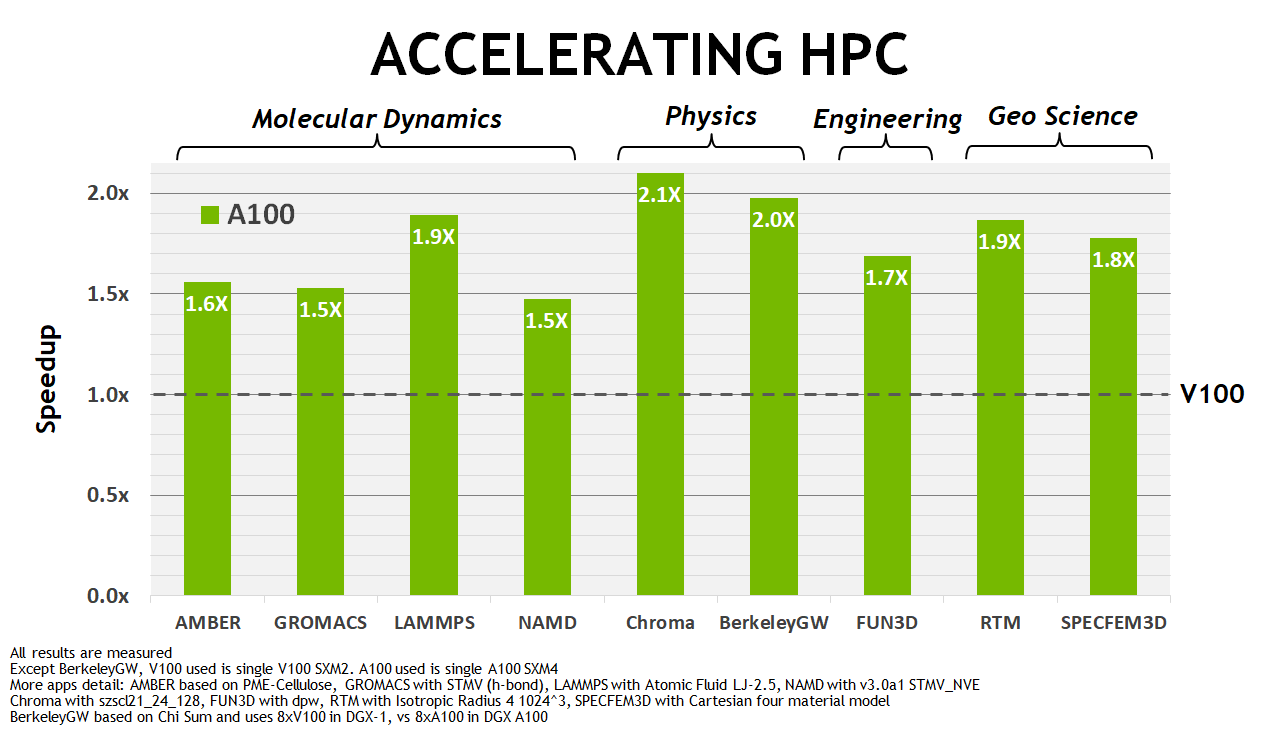 A100 HPC acceleration